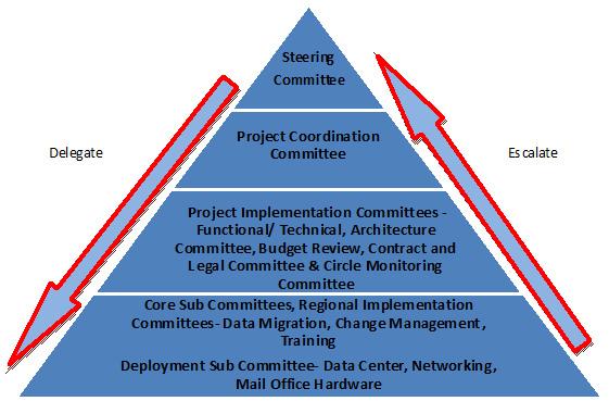 delegation project